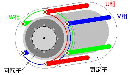 かご型三相誘導電動機 かご型三相誘導電動機 「アラゴの円盤」の項目で、 基本的な考え方はご理解い